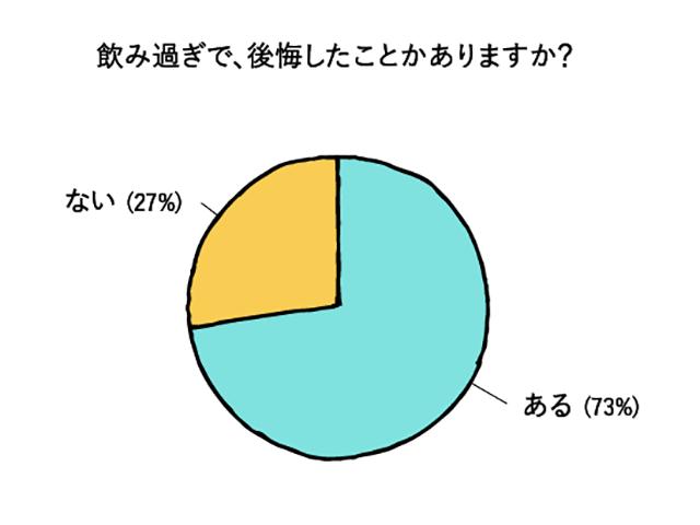 お酒に関するアンケート結果のグラフ