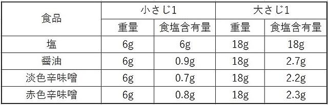 醤油と味噌の表