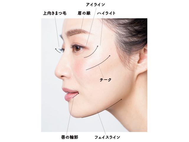 『たるみはメイクでなくせます~「3本の線」で顔を建て直す』P25より引用