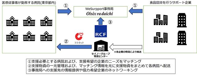WeSupportプロジェクトの説明