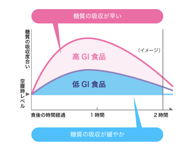 「GI」の解説グラフ