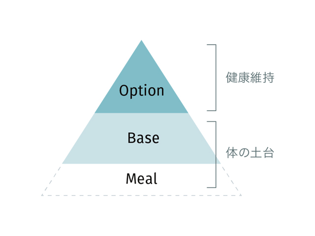 サプリメントの分類
