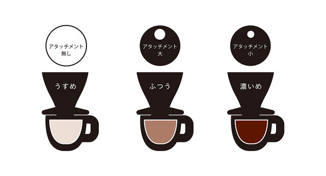 コーヒの味を一番手っ取り早くかえる方法は、「お湯と豆が触れている時間の長さを変えること」。「FUJIコーヒードリッパー」は、コーヒーの濃さに特化したドリッパーです。コーヒーの奥深さにハマりそうな人にぜひ試してほしドリッパー。2
