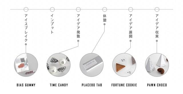 富士通デザインによる奥さんや家族会議を円滑にするお菓子CREATIVE SNACK_3