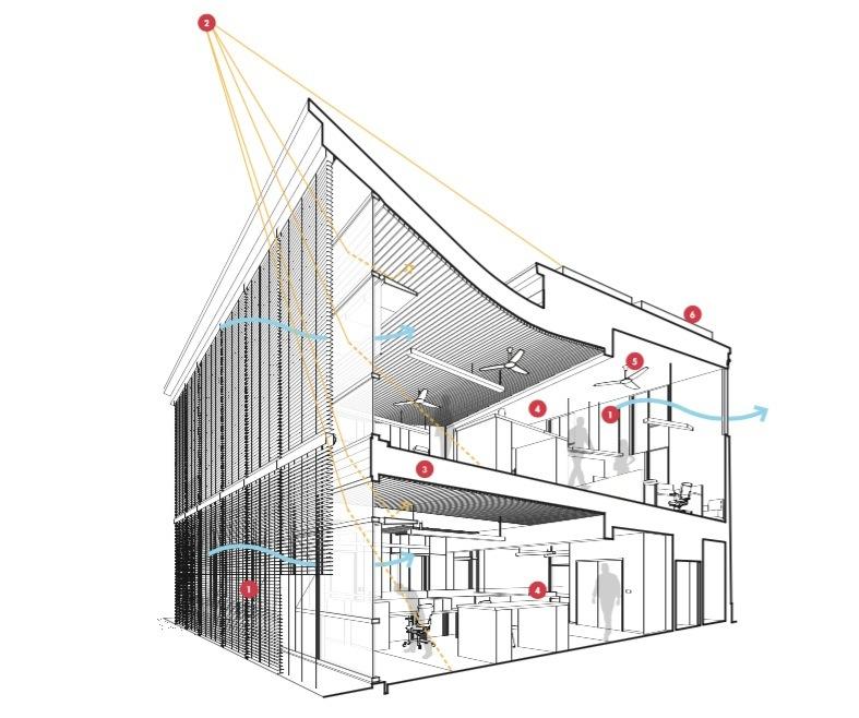 アメリカのRMI(ロッキー山脈研究所)は、マイナス15度でも暖房がまったく必要ないほど暖かいのだそう。考え尽くされた「太陽の熱を逃がさない」設計に注目です。省エネが叫ばれる現在、これからの家作りにも取り入れられるアイディアです。2