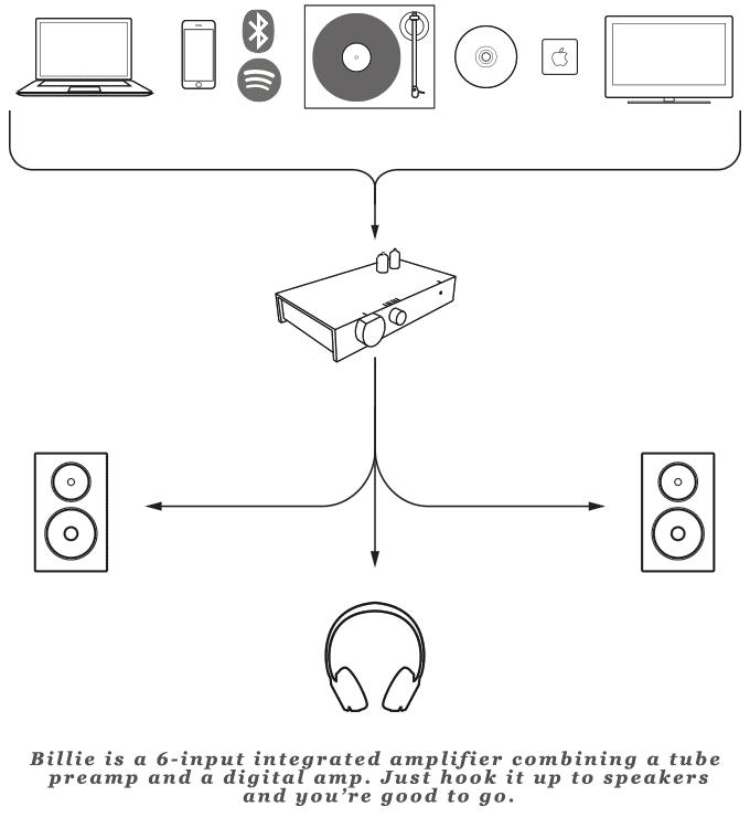 アナログとデジタルの調和。「見た目」と「質」を兼ね備えたオーディオ機器「The Billie Amp」は、レコードからBluetoothまでさまざまな記録メディア、デバイスに対応し、まるでそこにミュージシャンがいるかのような最高の音質を提供します。1