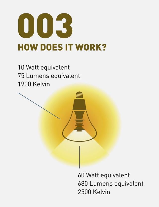 この制作のためにリクルートした宝石職人が、電球の中心に傘を重ねエレガントで工芸的なデザインを追求した、PLUMENの新型電球「PLUMEN 003 LED LIGHT BULB」を紹介。周辺にほんわかした優しい灯りを演出してくれるプロダクトです。ガラスの中に傘を組み合わせたデザインです。