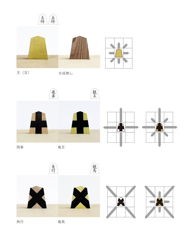 アートディレクターの稲葉大明氏により考案された、初心者用の将棋駒「大明駒」の紹介します。未経験者や海外の方にも、手軽にわかりやすく将棋を体験してもらうという目的でデザイン。駒木地には将棋の町である山形県天童市産の駒を使用し、ひと駒ずつ丁寧に手塗りされています。相手側の動きが視覚的にわかるので次の一手を読みやすく、経験者が初心者に教えるのにも便利。