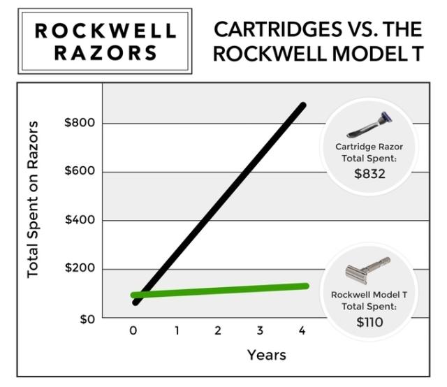 ステンレスの鈍い輝きがカッコイイT字カミソリ「Rockwell Model T」の紹介です。金属製のボディはオシャレな男子の部屋にインテリアとしても溶け込みます。機能面では、自分の顔の形に合わせて調整可能だから、全ての肌質の人が安心して使えます。機能性とデザインの両立を果たしています。