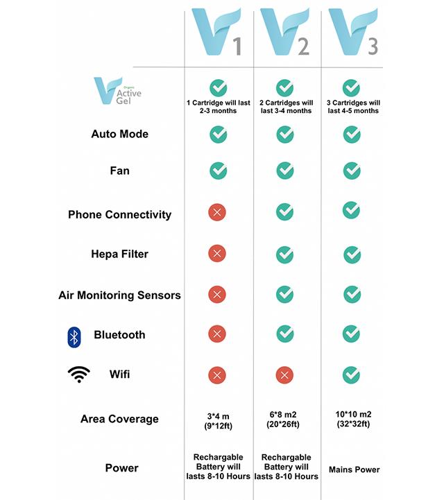 オーガニックジェルで空気中のカビ菌、細菌、そして蚊やハエまで撃退する、最新のオーガニック空気清浄機「Vbreathe」の紹介。BlurthoothやWi-FiをつかってスマホとリンクするIoTプロダクトです。2