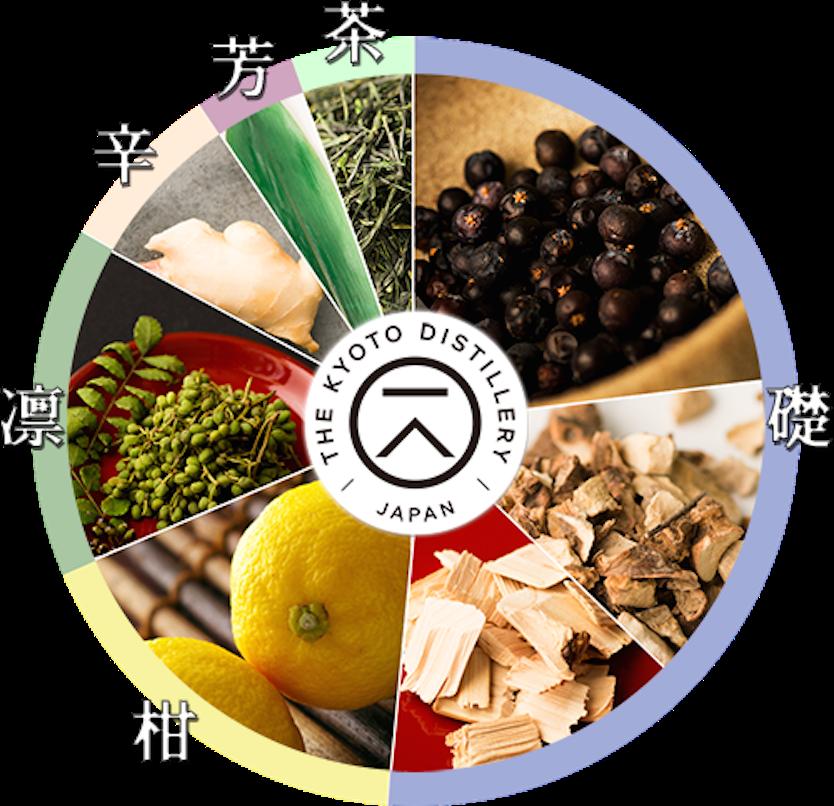 クラフトジンの本場・イギリスでも注目されている、京都蒸留所で作られたクラフトジン「季の美」の紹介。ボタニカル6種に代表される「日本ならではの和のエッセンス」を含み、イギリスの酒類専門誌「ザ・スピリッツ・ビジネス」で「2016年 最も革新的な商品において1位」に選ばれた。