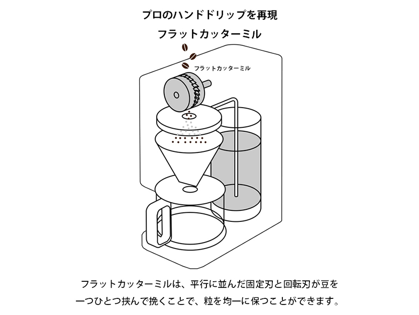 豆から挽けるコーヒーメーカーの解説