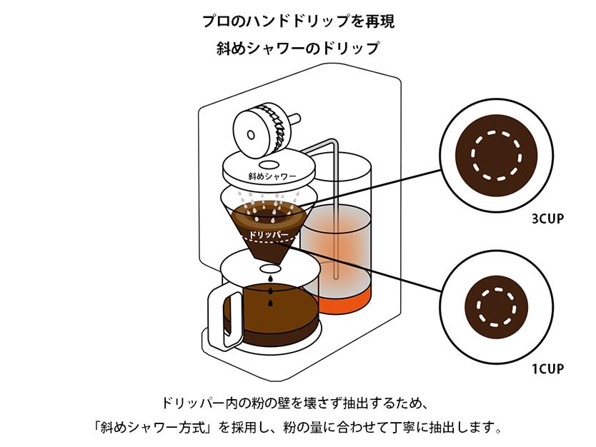 豆から挽けるコーヒーメーカーを検証