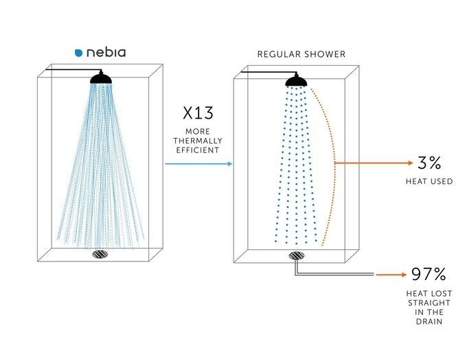 米クラウドファンディングのKickstarterにて、資金募集開始からわずか8時間後には100,000USドル、ひと月後の終了日には3,126,114USドルという膨大な金額を集めた話題のシャワーシステム「Nebia Shower」の紹介。3