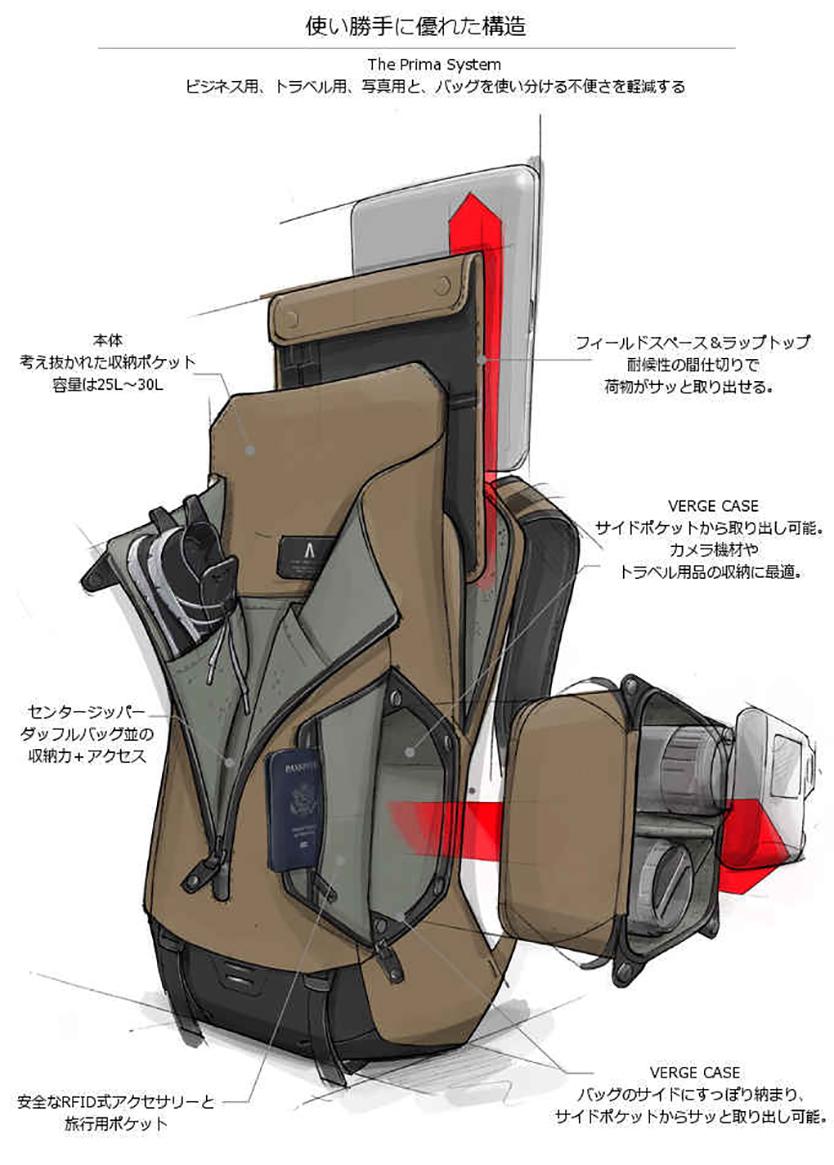 精密機器を手軽に持ち運べるPrima System: プライマシステム