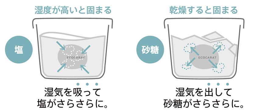 容器内の塩・砂糖をサラサラにする「ドライキーパー」