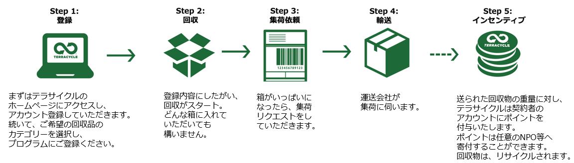 テラサイクルのリサイクル方法について