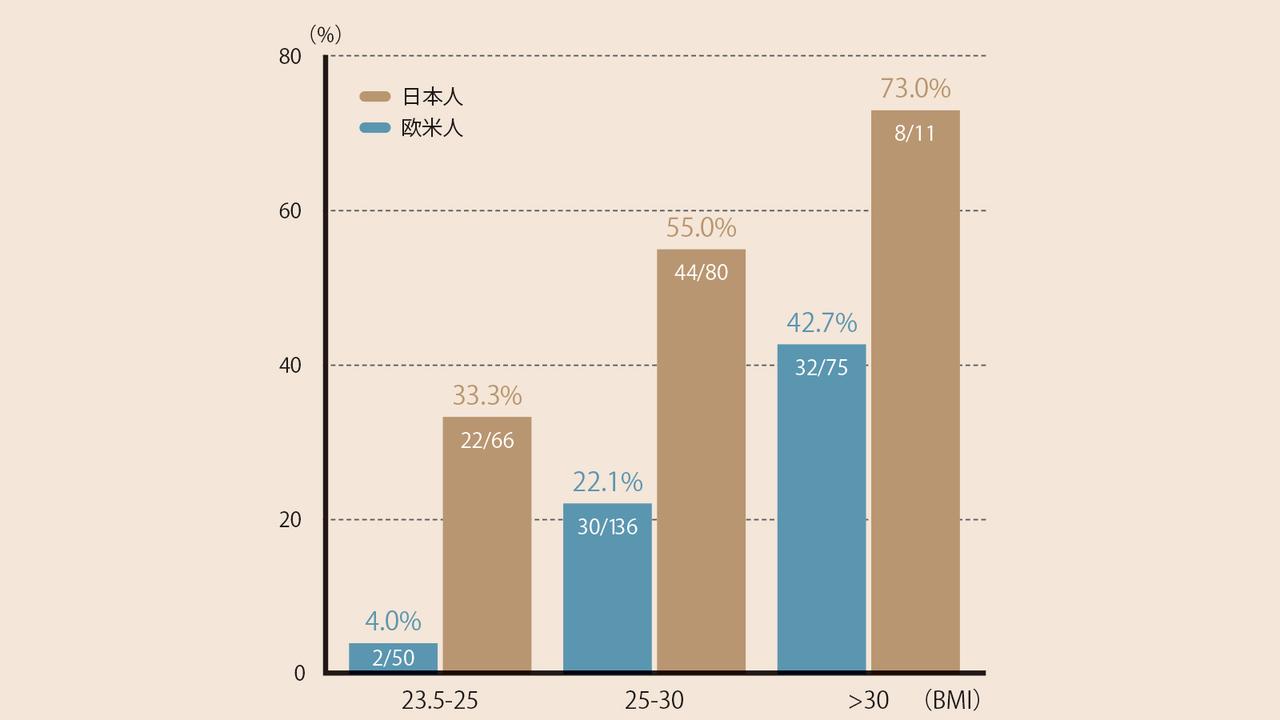 日本人は欧米人よりも脂肪肝になりやすい
