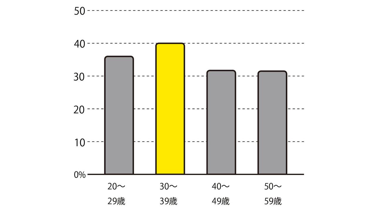 4割が睡眠不足を実感する30代。