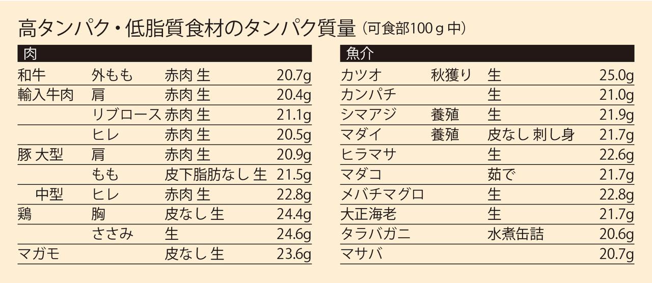 高タンパク・低脂質食材のタンパク質量(可食部100g中)