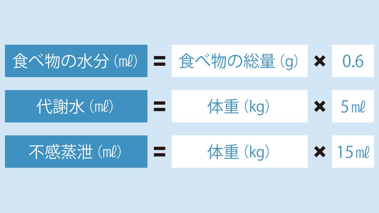 水分の出入りを計算する方法