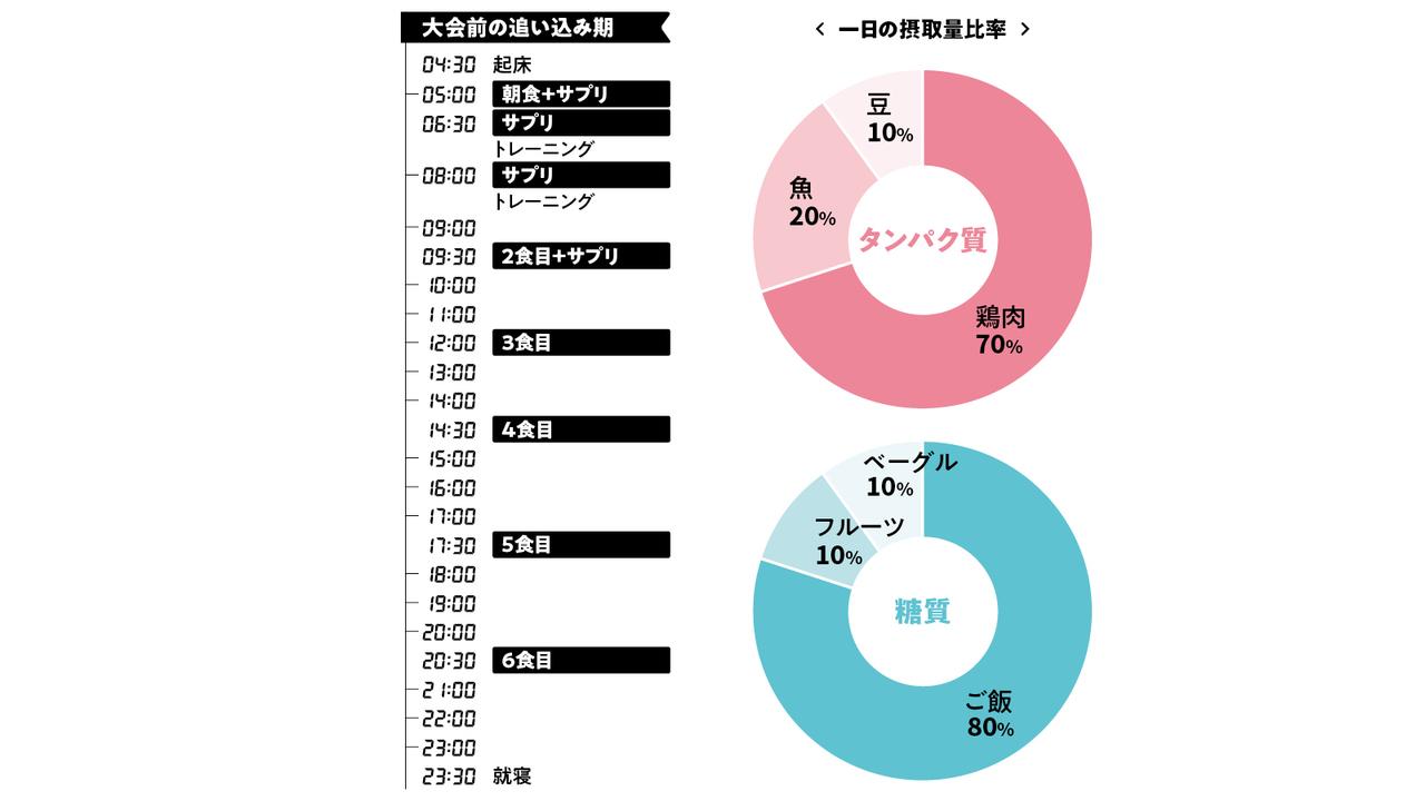 岡田さんのトレメシ・タイムテーブル