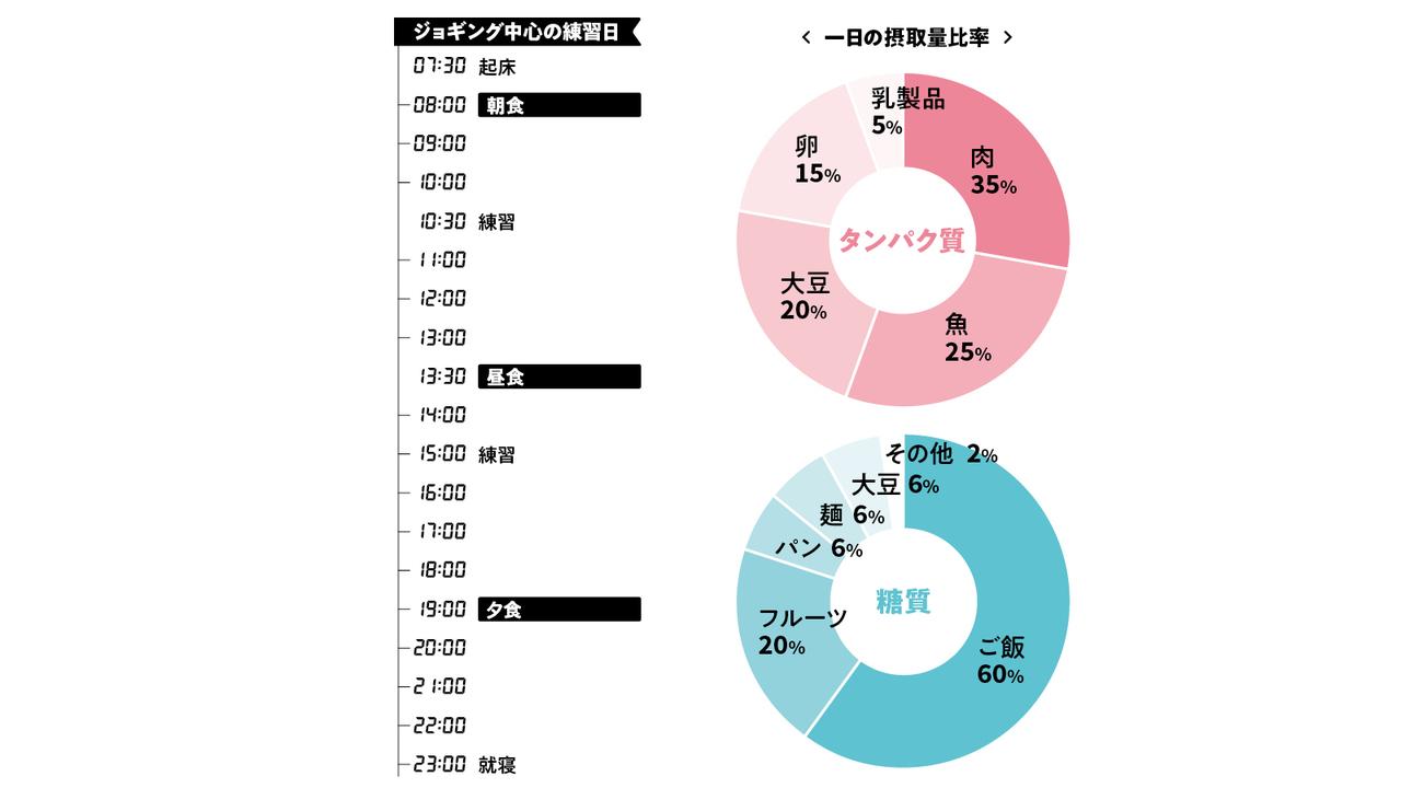 川内さんのトレメシ・タイムテーブル