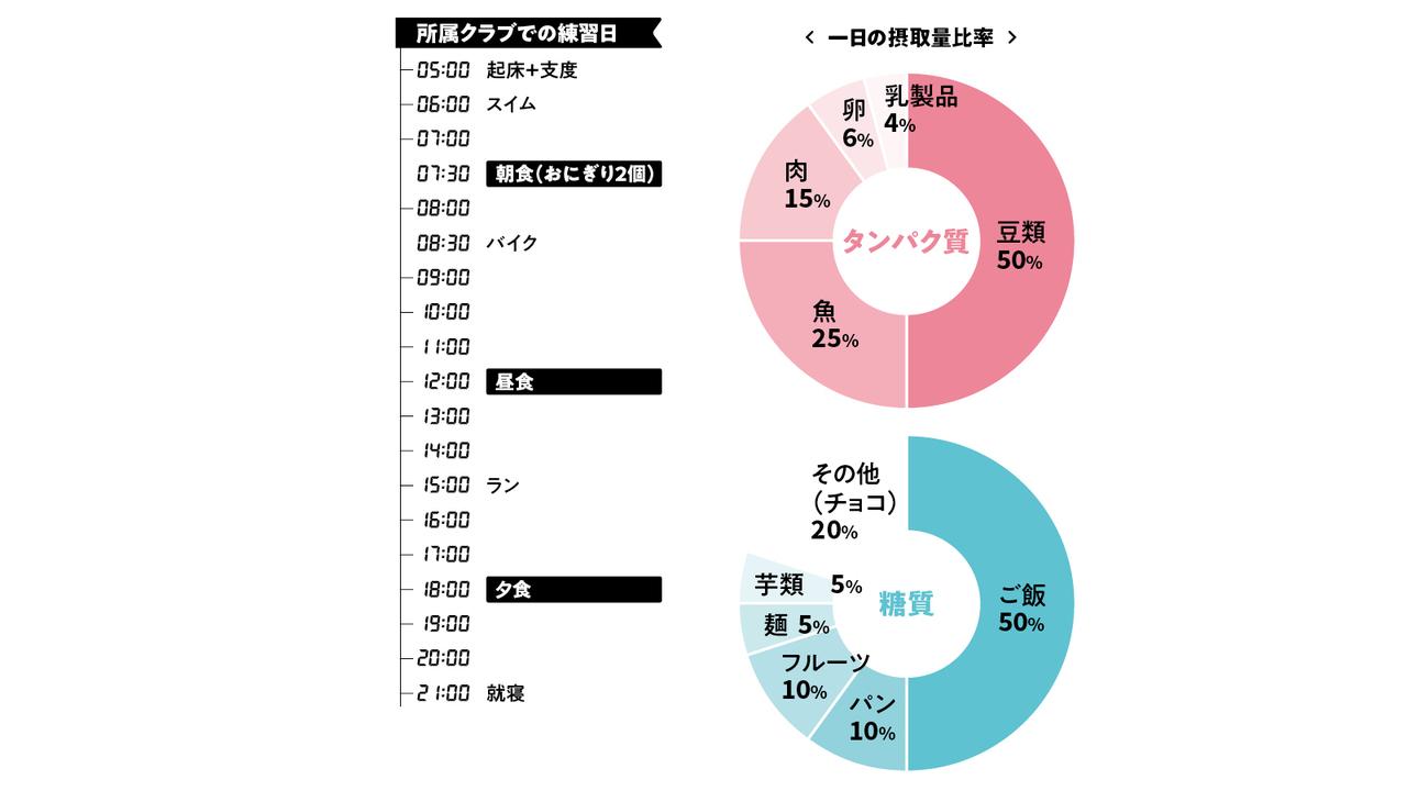 稲田さんのトレメシ・タイムテーブル