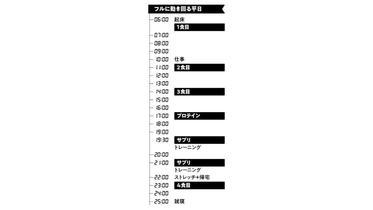 安井さんのトレメシ・タイムテーブル