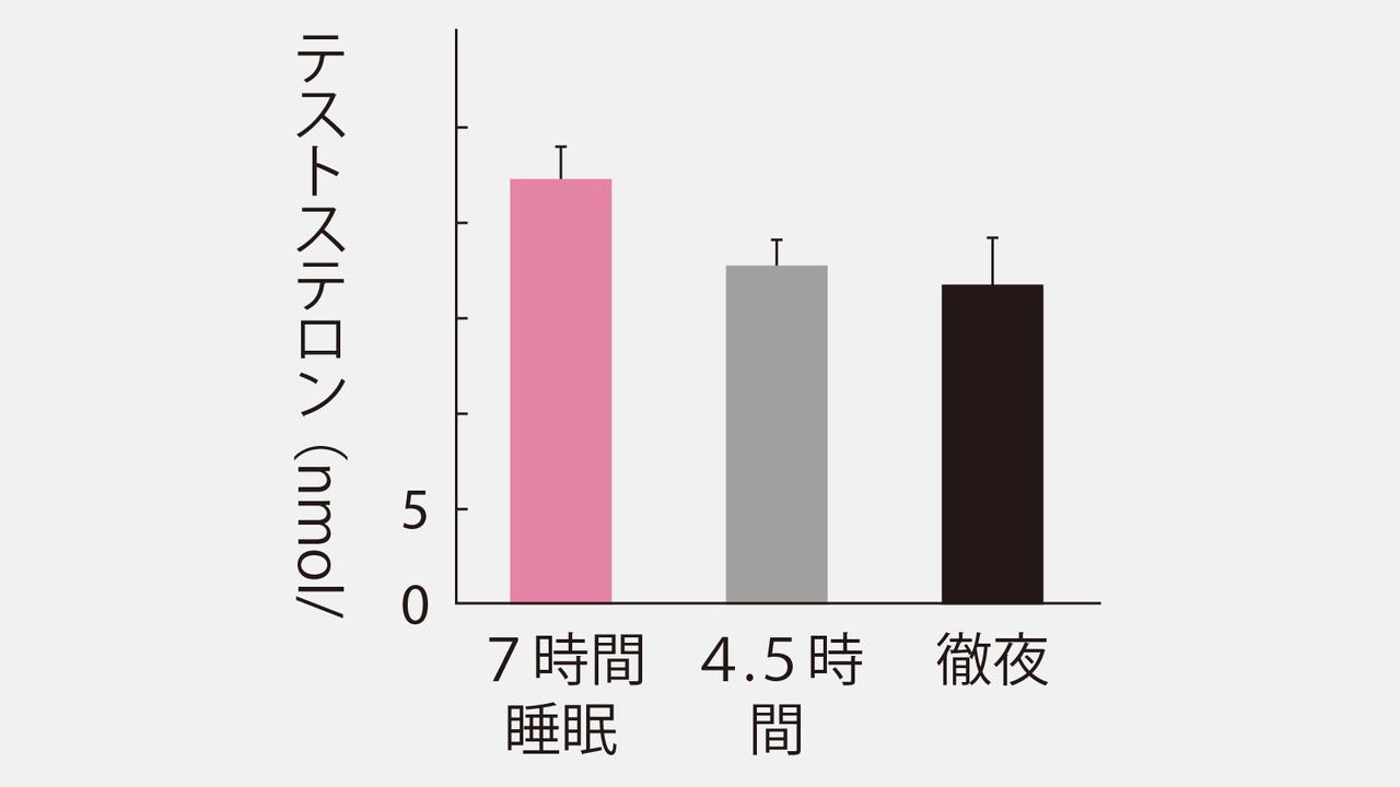 ヒトの睡眠不足による影響を表したグラフ