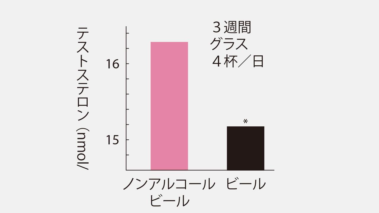 3週間の飲酒でテストステロンが減少することを示すグラフ