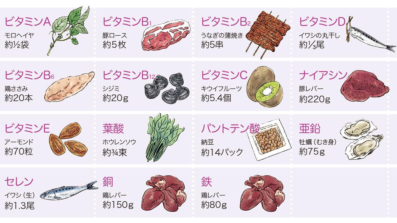 《即攻元気ゼリー 濃縮栄養》で摂れるビタミンとミネラル