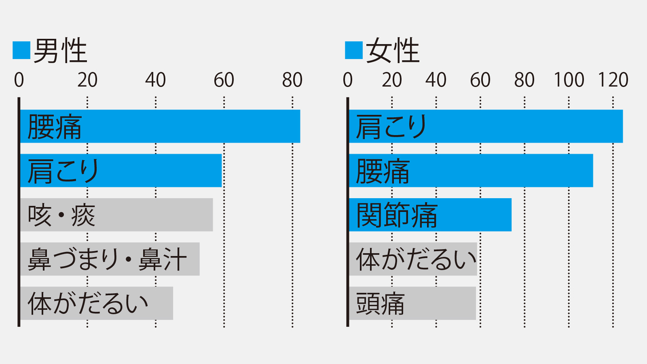 厚生労働省「国民生活基礎調査」(平成25年)より日本人の自覚症状ベスト5を示したグラフ
