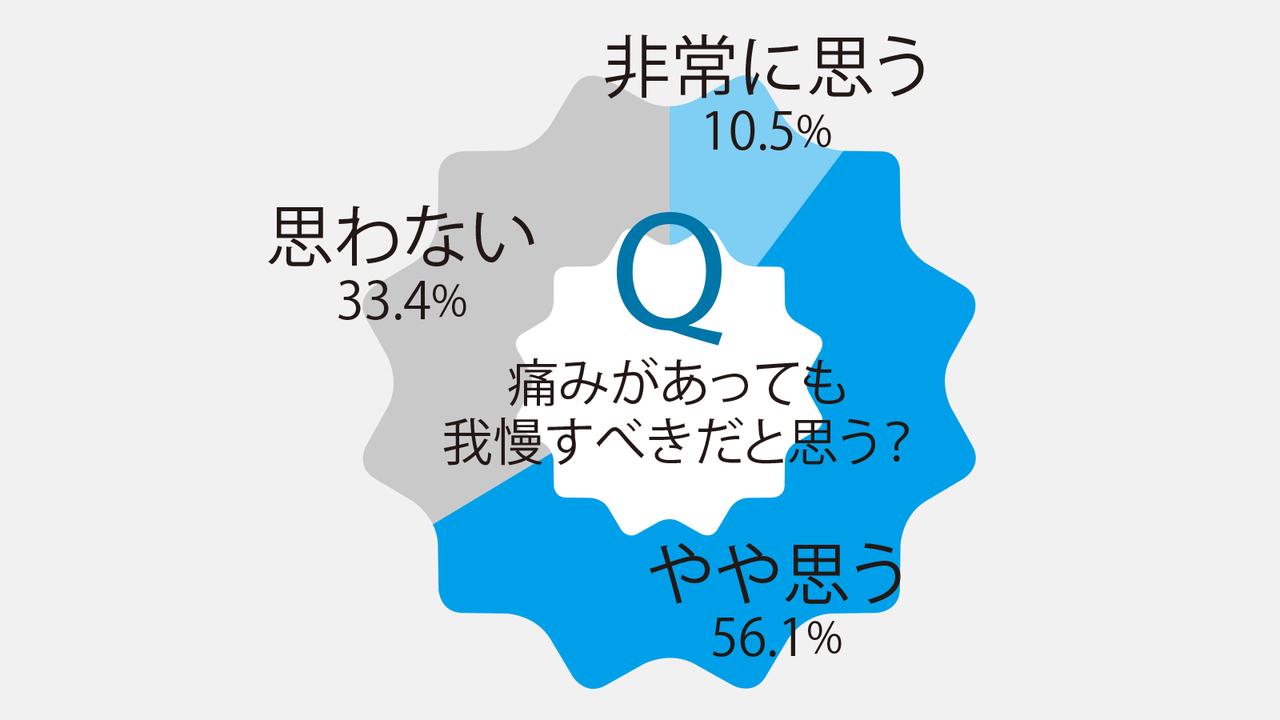 全国47都道府県の慢性疼痛を抱える20代以上の男女、合計8924人を対象に行ったインターネット調査の結果