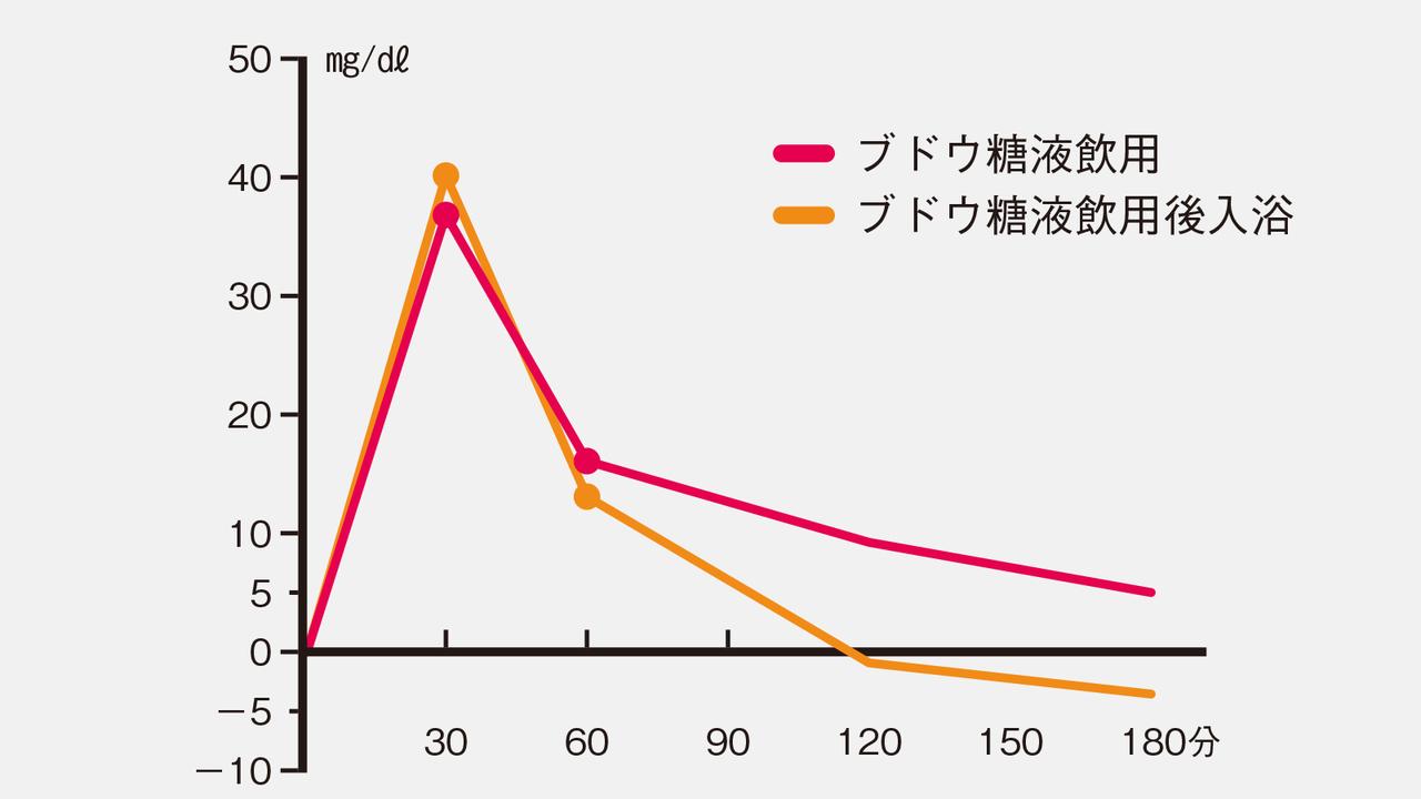 ブドウ糖が入った水の飲用後に入浴した場合の血糖値の推移