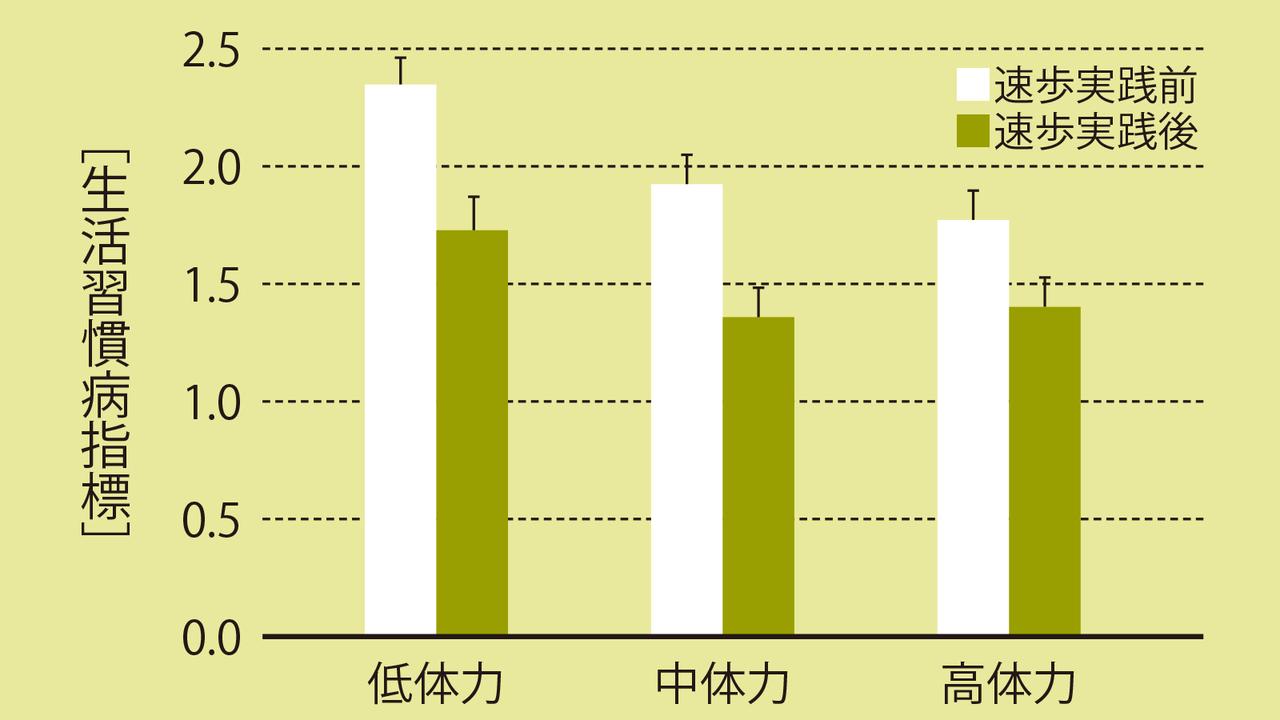 5か月のインターバル速歩で生活習慣病の罹患率の指標が軒なみ低下したことを示すグラフ