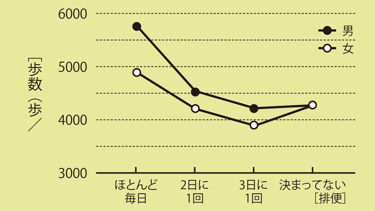 便秘の状況と「1日の歩数」との関係(厚生省、1991)