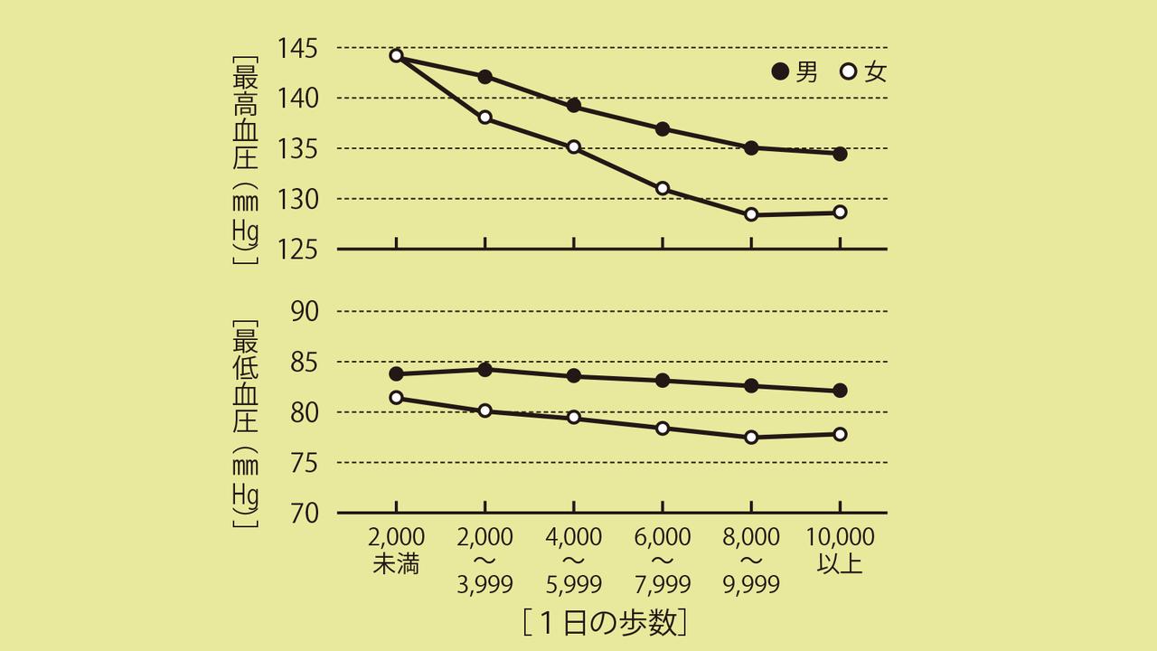 「1日の歩数」と血圧の関係(厚生省、1991)