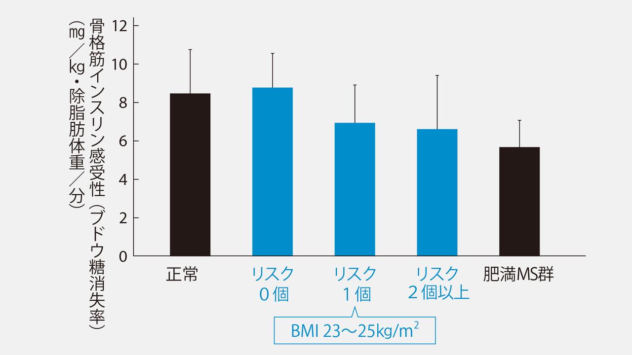 【グラフ】たとえ太っていなくてもメタボにすり寄るかも