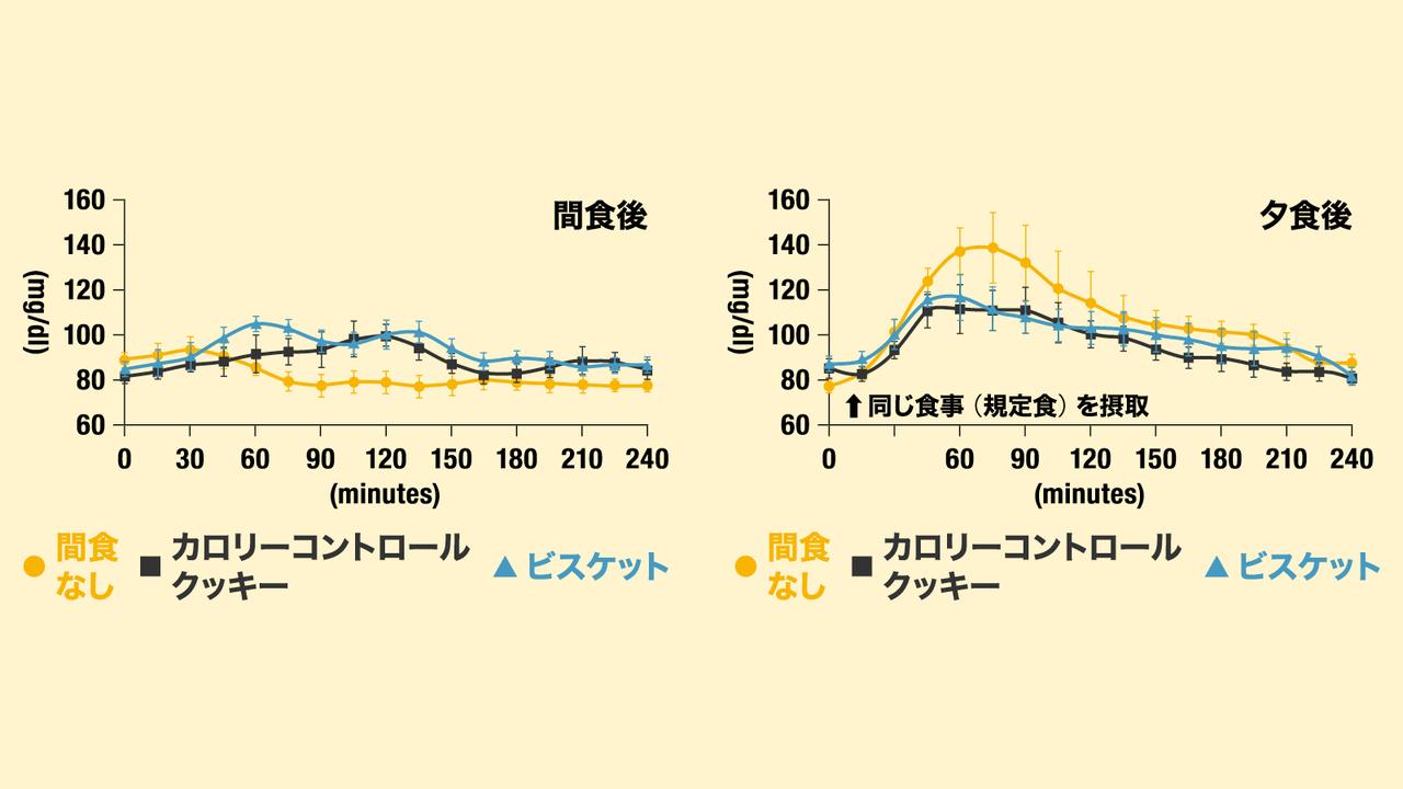 夕方の間食が夕食時の血糖値の急上昇を防ぐ