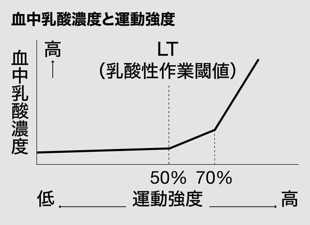 血中乳酸濃度と運動強度を示したグラフ