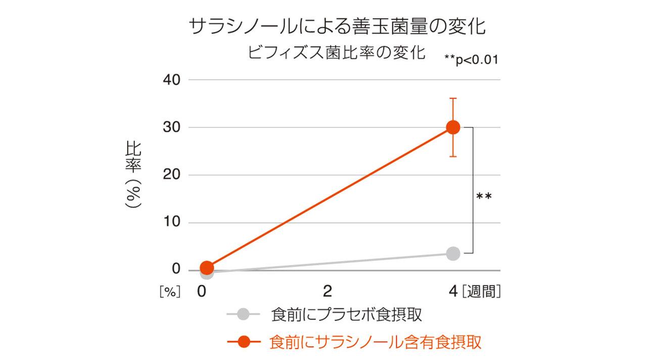 サラシノールによる善玉菌量の変化。