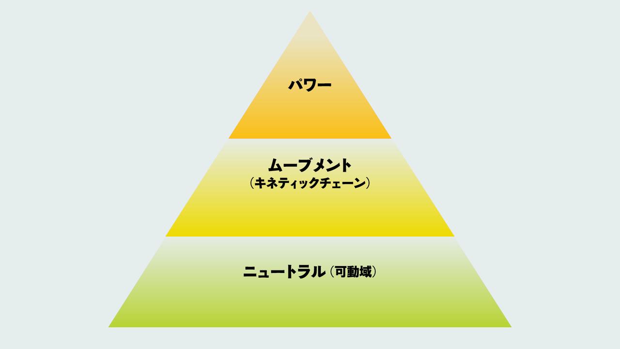 基礎→応用→増強の3ステップで己を鍛える