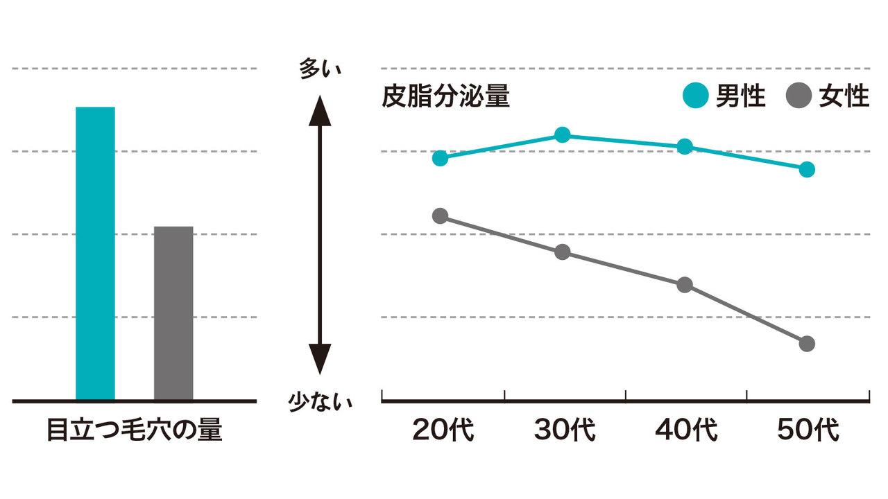 男性と女性の肌で皮脂分泌量と目立つ毛穴の量を比較したグラフ。