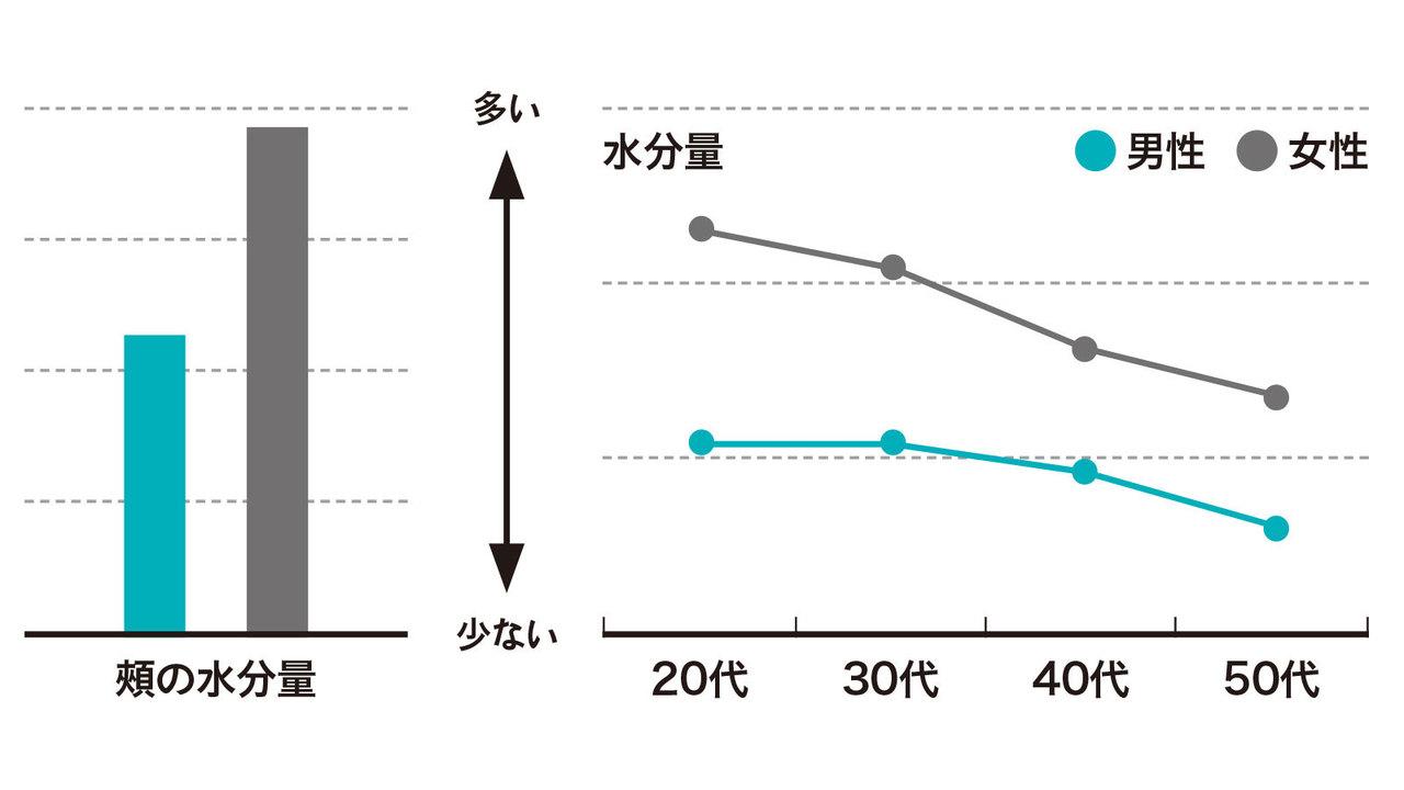 男性と女性の肌で頬の水分量を比較したグラフ。