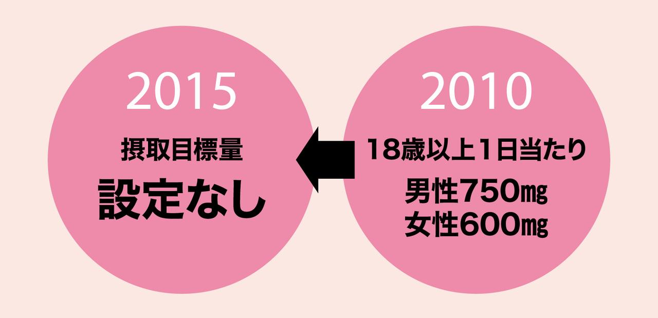 コレステロール摂取目標量(「日本人の食事摂取基準」厚生労働省)