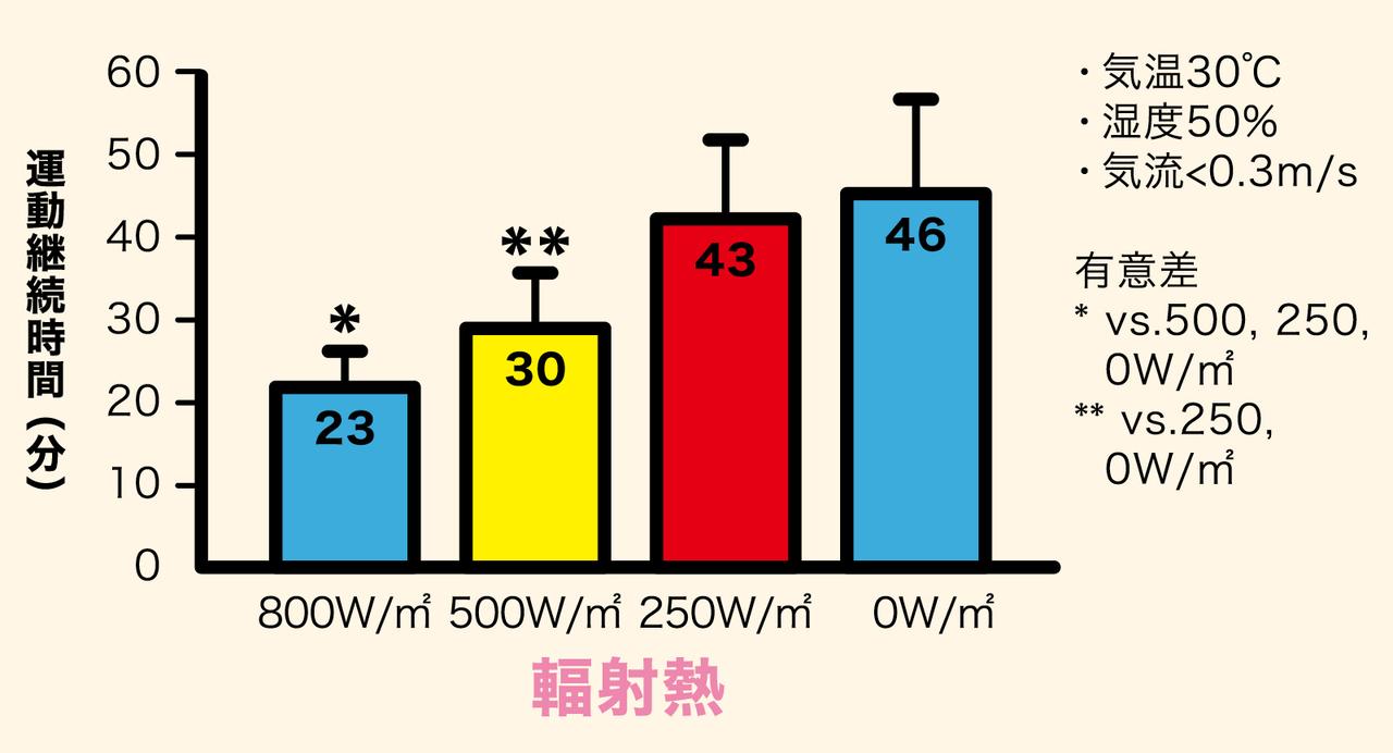 ちょっと分かりにくい輻射熱は大体これくらい