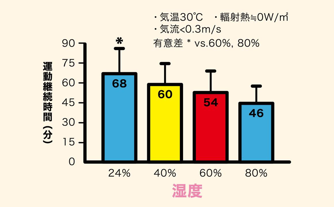 湿度と運動継続期間