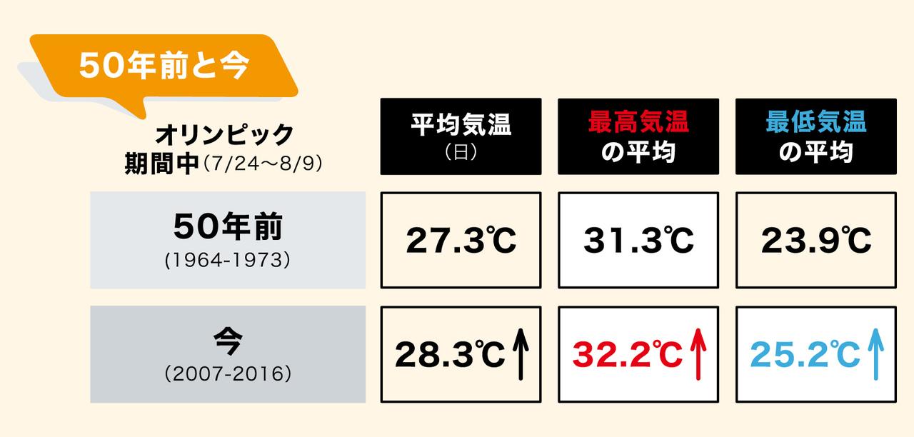 50年前と今の気温の違い