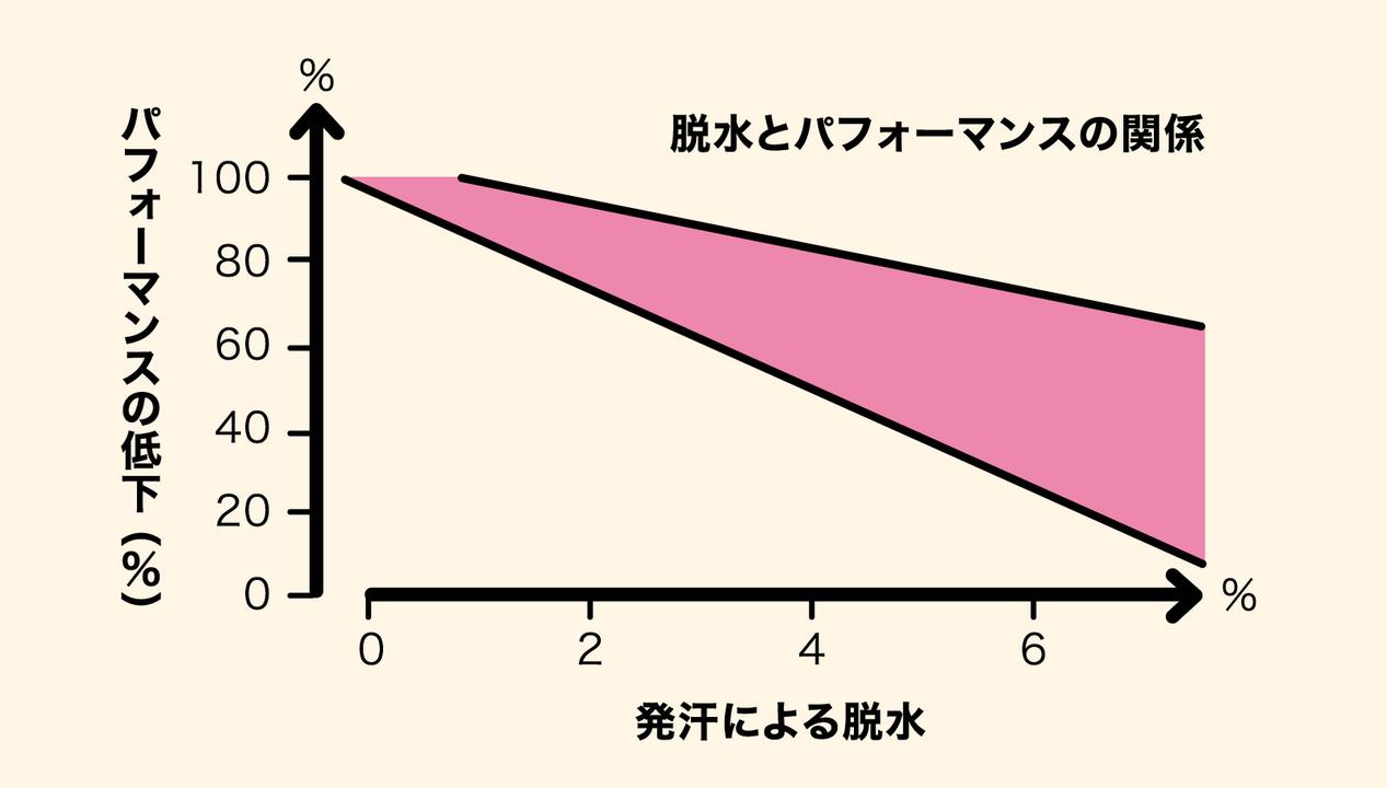 パフォ−マンス低下と脱水は反比例する